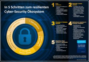 Poster Geschäftsrisiko Cyber-Security
